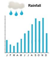 barbados weather rainfall